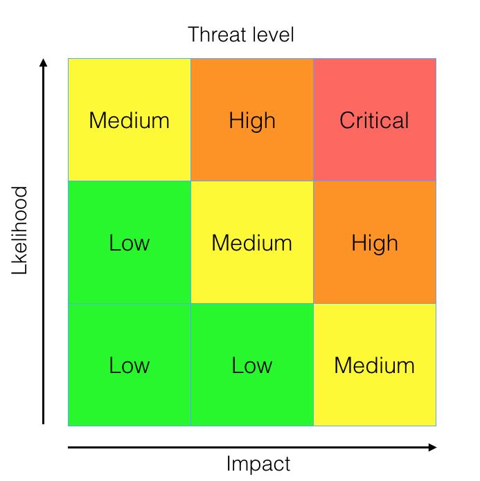 Riskutvärdering